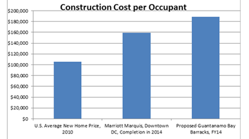 Construction Cost per Occupant