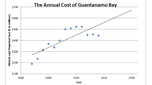 The Annual Cost of Guantanamo Bay