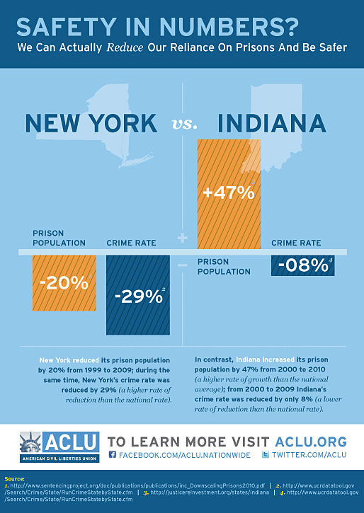 //www.aclu.org/safety-numbers-prison-population-statistics-new-york-vs-indiana
