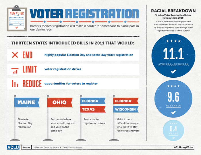//www.aclu.org/facts-about-voter-suppression