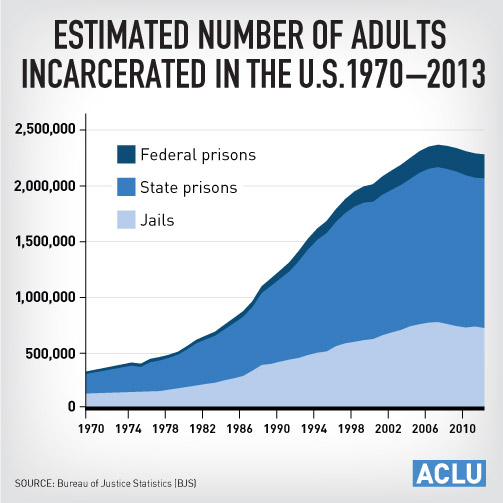 flaws in the prison system of united states Prisoners in the united states - statistics & facts ironically, it is the so-called land of the free that houses the highest prison population per capita in the oecd .