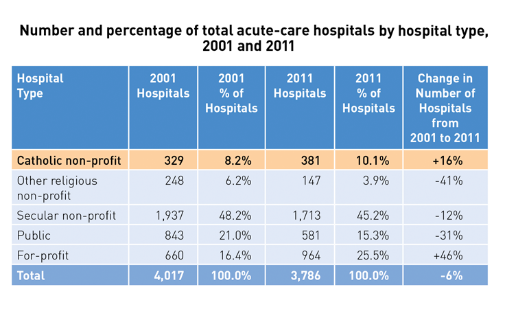 Number and percentage of total acute-care hospitals by hospital type, 2001 and 2011