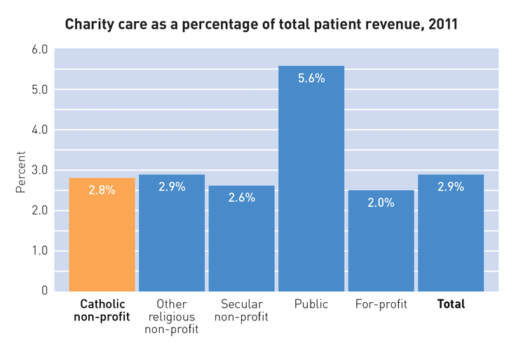 Charity care as a percentage of total patient revenue, 2011