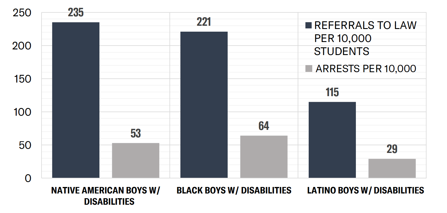 School Arrests and Referrals to Law Enforcement per 10,000 Students for Boys of Color with Disability