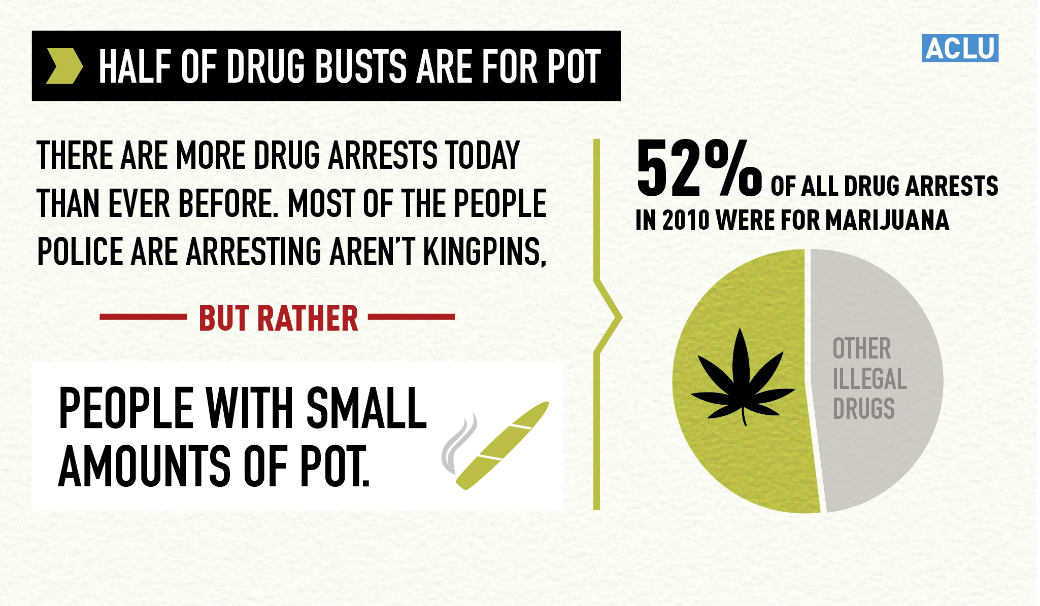an analysis of the number of many rights According to the aclu's original analysis, marijuana arrests now account for over half of all drug arrests in the united states do you know your rights.