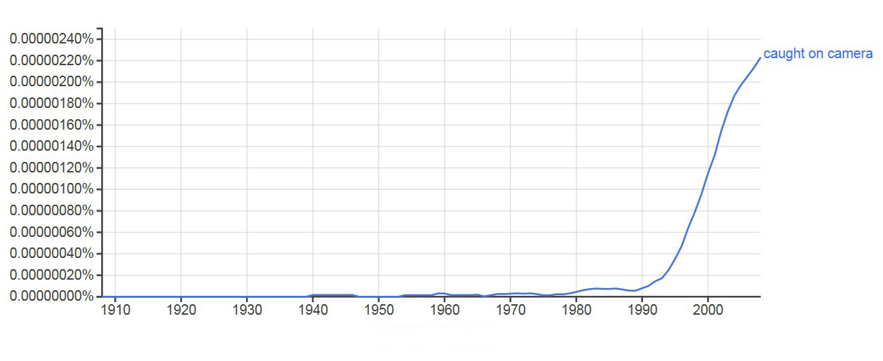 Google n-gram of 'caught on camera'