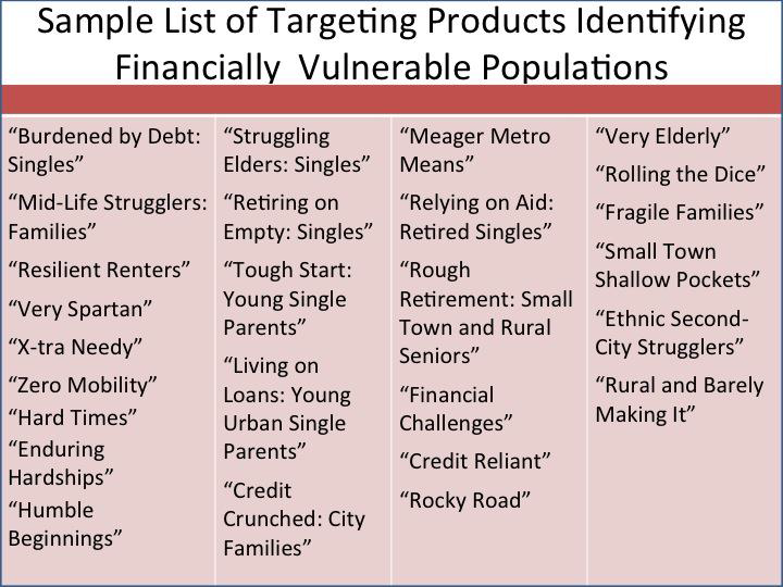 Sample list of targeting products identifying financially vulnerable populations