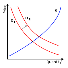 Graphic of supply/demand curve by Steve Dashiell via Flickr