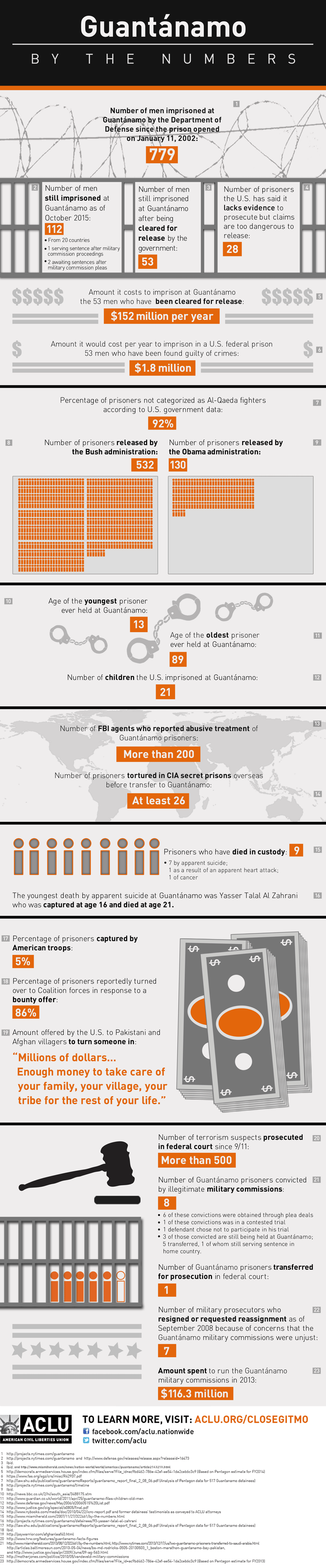 Guantanamo by the Numbers