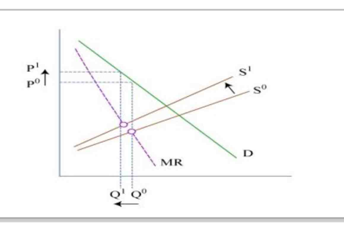 Supply-demand graphic by MIT OpenCourseWare