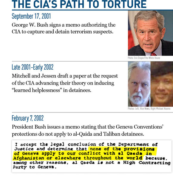 The CIAs Path to Torture