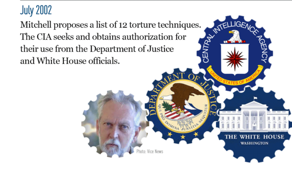 The CIA's Path to Torture