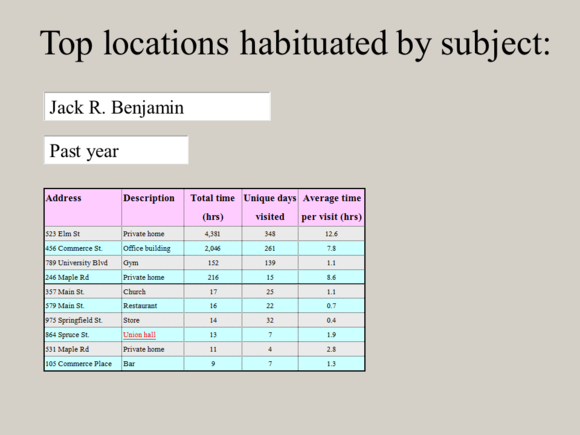 "Meet Jack Slide: ""Top locations habituated by subject"""