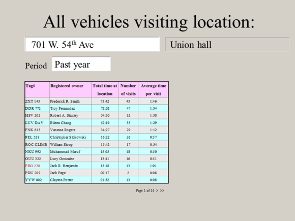 "Meet Jack Slide: ""All vehicles visiting location"""