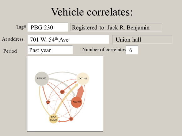 "Meet Jack Slide: ""Vehicle correlates"""