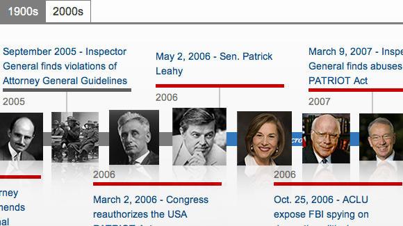 FBI Timeline