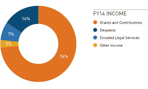 Fiscal Year 2014 Income