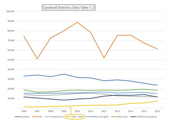 Data Table of Caseload of Accessibility Complaint Statistics