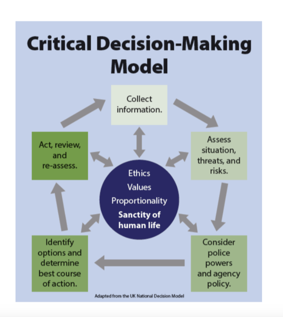 Critical Decision-Making Model