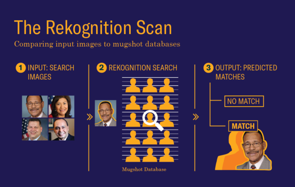 The Rekognition Scan, Comparing input images to mugshot databases