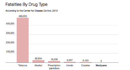 Fatalities By Drug Trade
