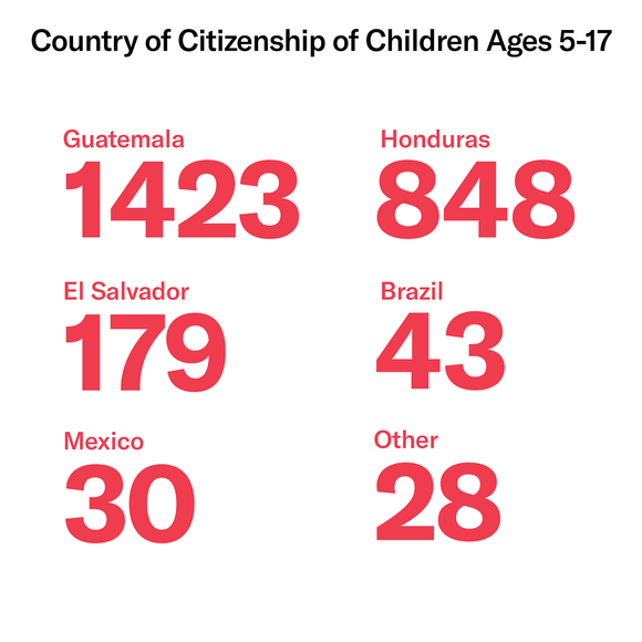 Family Separation by the Numbers