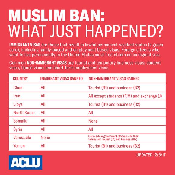 Muslim Ban What Happened