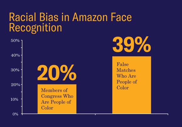 Racial Bias in Amazon Face Recognition