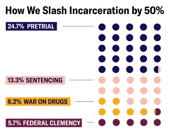 How We Slash Incarceration by 50%