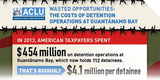 Guantanamo bay zip code
