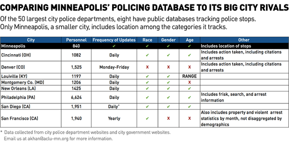 Minnesota police department data