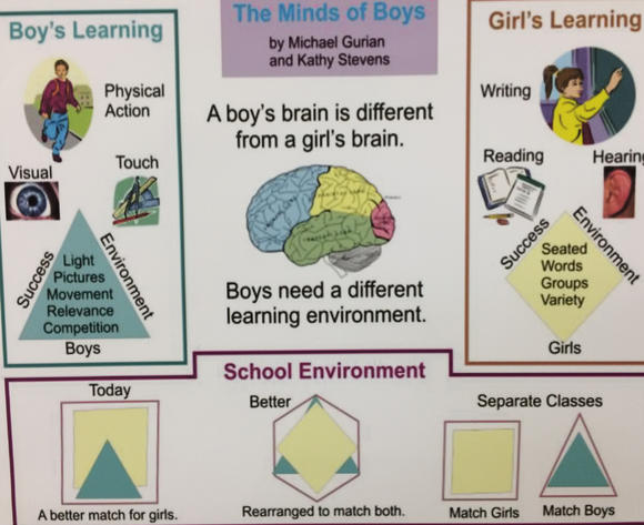 The Mind of Boys Poster from an all boys public school in Dallas
