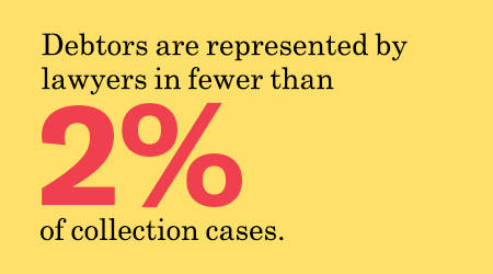Debtors are represented by lawyers in fewer than 2% of collection cases.