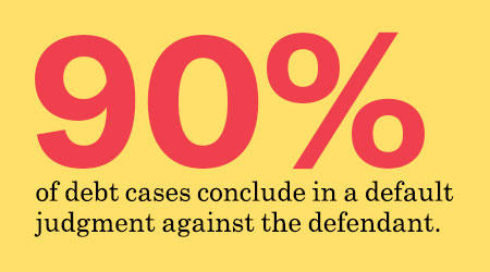 90% of debt cases conclude in a default judgement against the defendant.