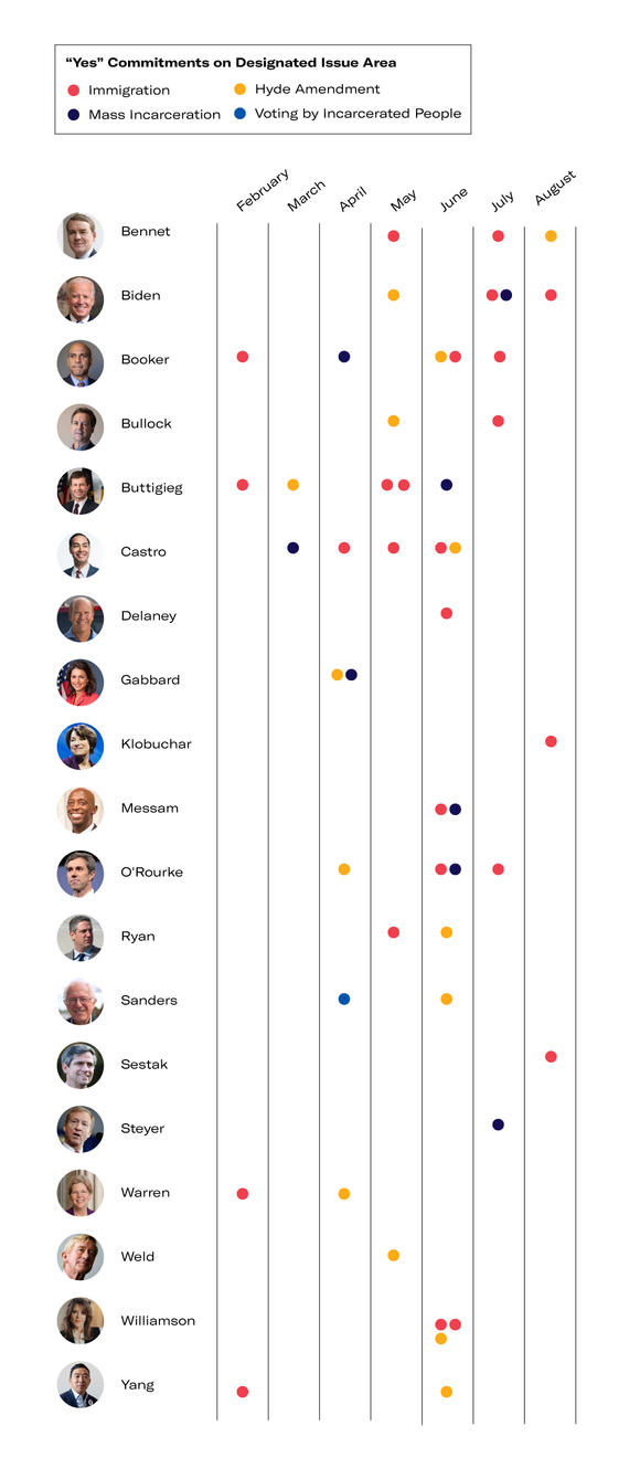 Infographic showing candidates' positions