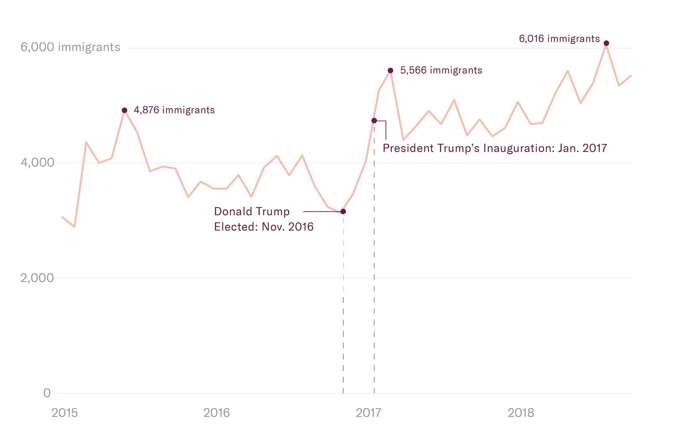 Immigration Detention Line Graph