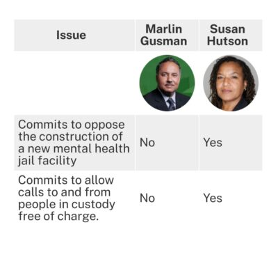 """This table views where Marlin Gusman and Susan Hutson land in opposition to constructing a new mental health jail facility and in favor of allowing calls from those in custody. Gusman lands on """"no"""" for both and Hutson says """"yes"""""""